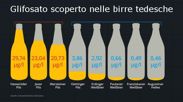 Glifosato-nella-birra-tedesca-venduta-anche-in-Italia